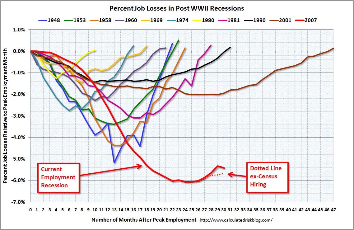 Recessioni di occupazione giugno 2010