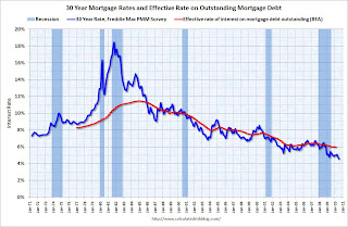 30 year mortgage rates and effective rate on outstanding mortgage debt