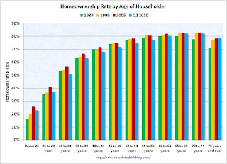 Homeownership Rate by Age Cohort