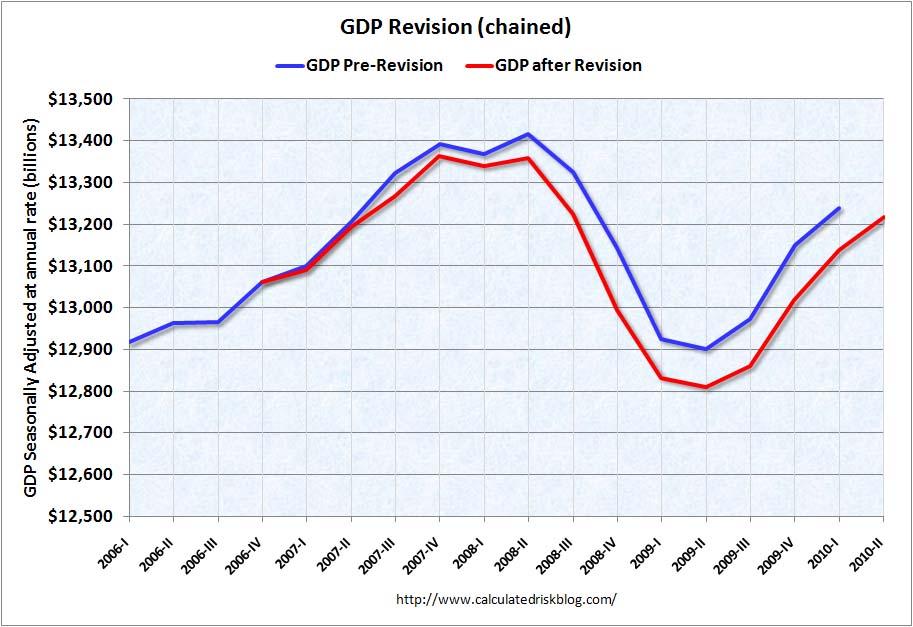 Le revisioni del PIL Q2 2010