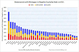 Homeowners in negative equity