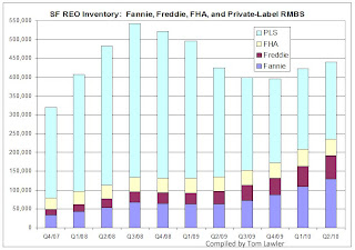 Fannie Freddie FHA private-label RMBS REO Inventory
