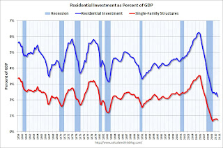 Residential Investment Percent of GDP