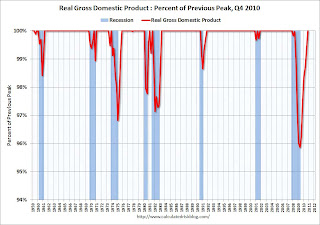 GDP Percent Previous Peak