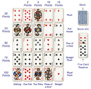 MS: Poker scorekaart: wat is de puntentelling?