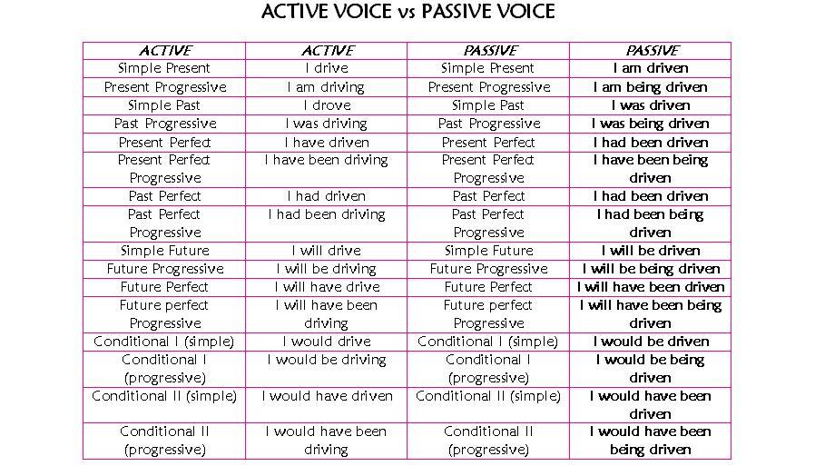 Active and passive voice also  english team mayo rh peluzaenglish naomispot