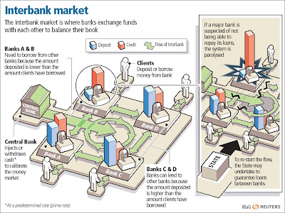 Interbank trading