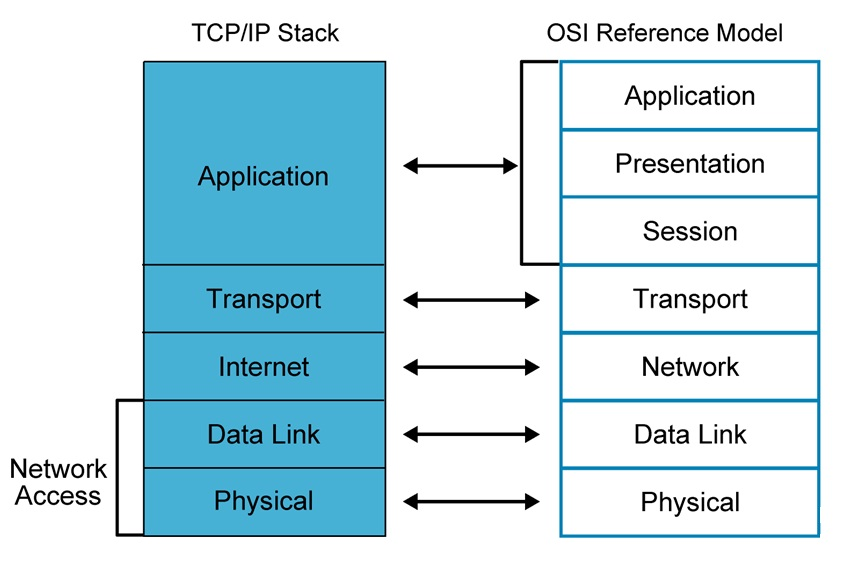 tcp ip stack diagram ip stack - driverlayer search engine