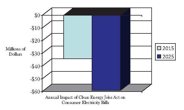 Bluebonnet Electric Bill
