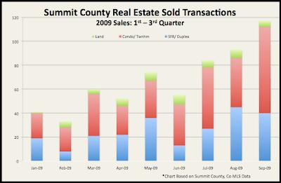 Real Estate Activity in Breckenridge & Summit County, Colorado More