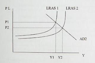 AS Economics 2009-2010: R10