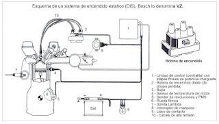 MECATRONICA Y ELECTRICIDAD: SISTEMA DE ENCENDIDO EN UN VEICULO