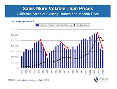 California Median Prices