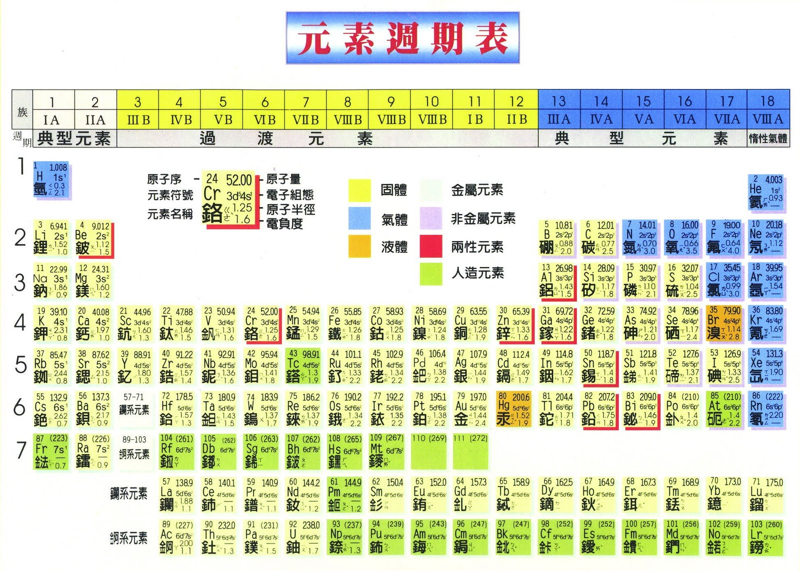小明手札: 背記化學元素週期表-譚媽媽異想天開版