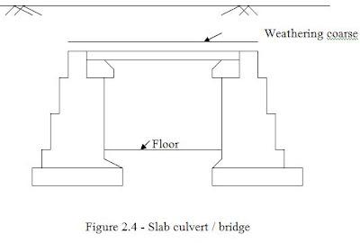 Culvert wingwall design example