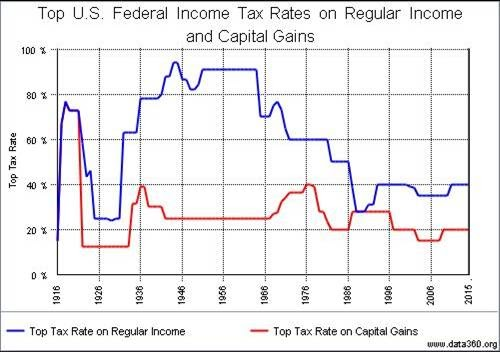 Prophetic Progress Economics of Progressive Tax Rates