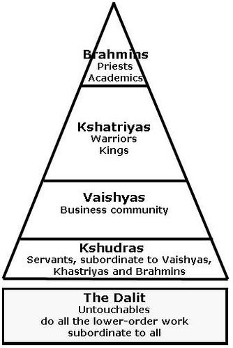 Kasta Hindu : kasta, hindu, Kuala, Lumpur, Delhi:, Sistem, Kasta, India
