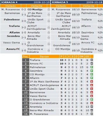 Futebol  1ªDivisão Setúbal - 4ª Jornada - Resultados 7dfe191cb4f3c