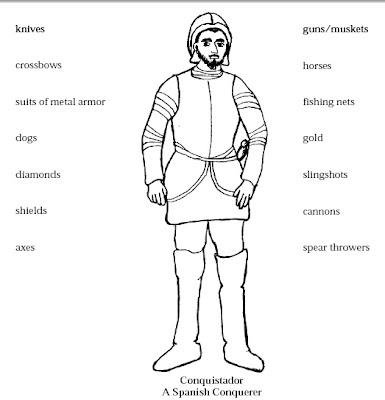 English Corner: THE CONQUISTADORS AND THE AZTECS (6th GRADE)