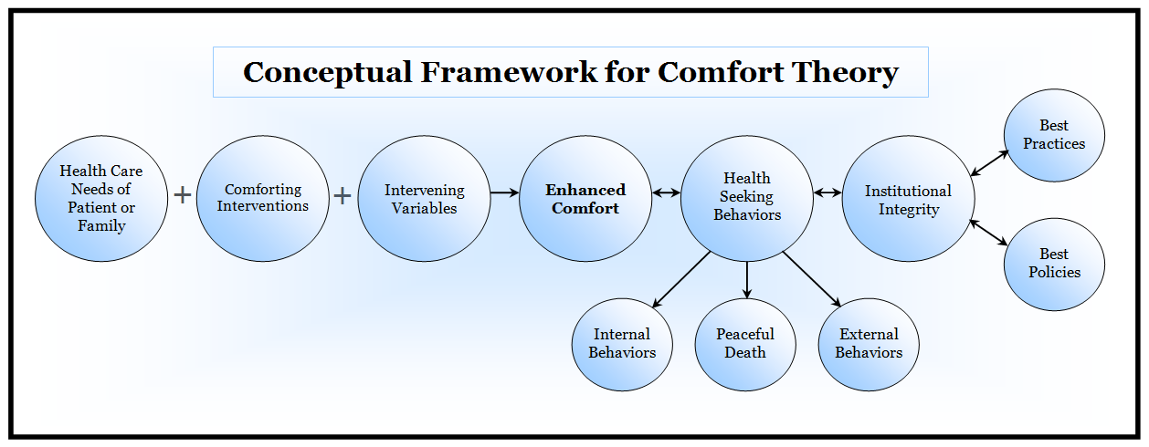 major concepts of comfort theory  (click on the figure to enlarge)