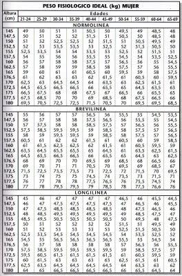 calculadora peso saludable edad y complexion