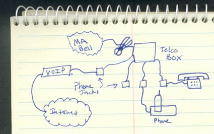 Krizzyla: VoIP over Phone Wiring on magic jack installation diagram, vonage phone wiring, vonage connection diagram, vonage installation diagram, vonage hook up diagram, vonage setup diagram, magic jack plus connection diagram,