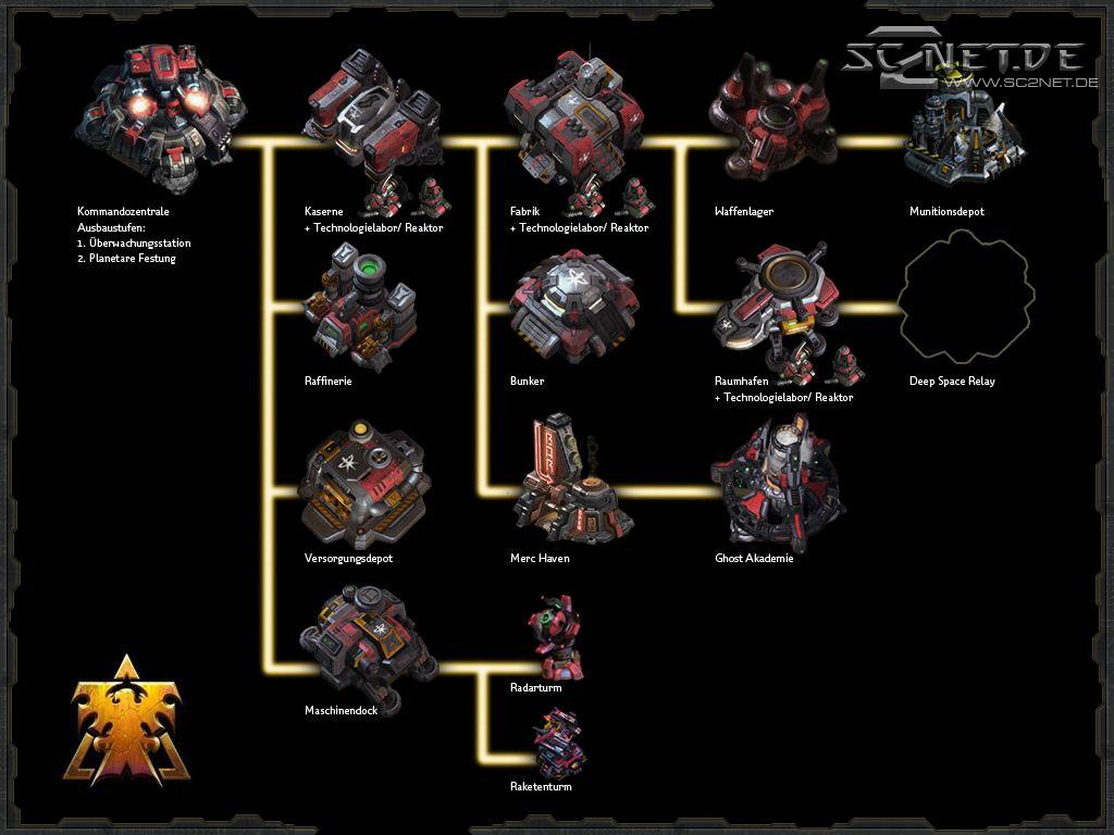 Starcraft 2 Einheiten