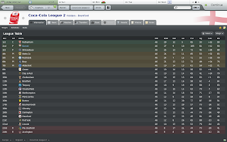 Football Manager 2010 Lower League Management