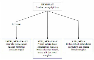 Sistem Nilai Kearifan