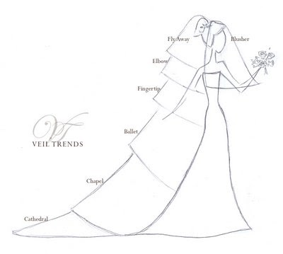 From My Wedding to Yours: Bridal Veil Series: The Long and