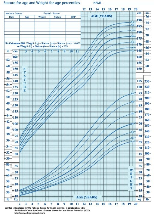 Average weight of  nine year old male chart also is graph for the rh weightofspot