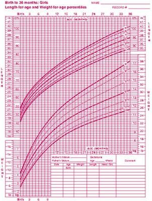 Average Baby Girl Weight Chart Homeschoolingforfree