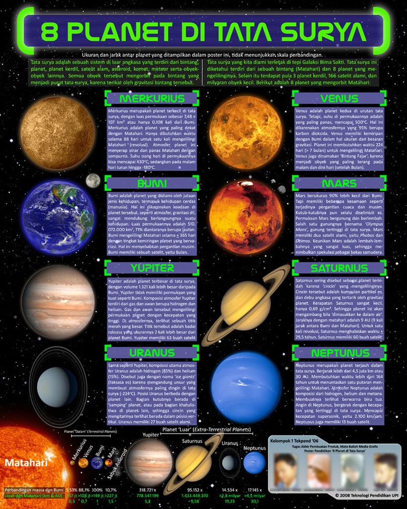 Planet Dengan Jumlah Bulan Terbanyak : planet, dengan, jumlah, bulan, terbanyak, UNITED, TEeN:, SURYA