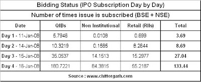 Bidding Status of Future Capital Holdings Limited IPO