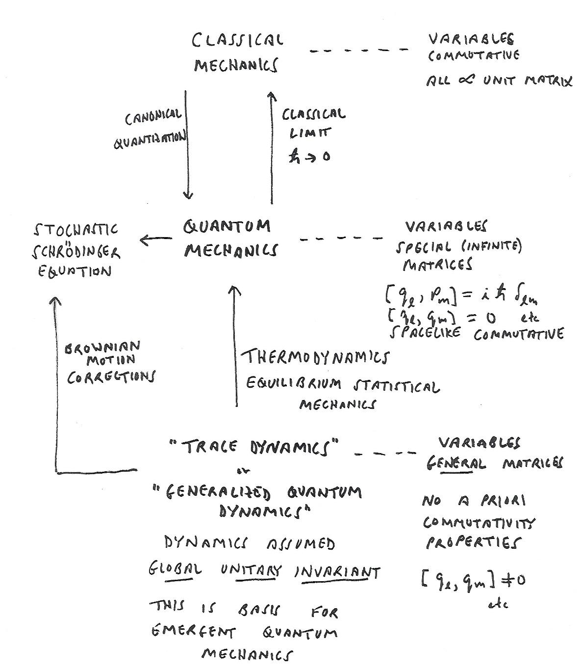 Condensed Concepts Planck S Constant Is Emergent