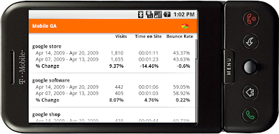 Google Analytics on your Mobile Phone - Analytics Blog