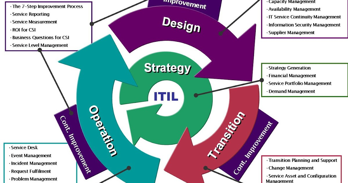 security management itil