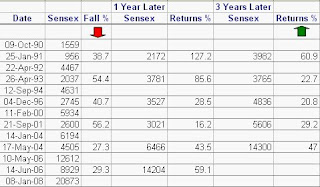 historical-sensex-returns
