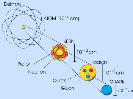 Elektron Elementarteilchen