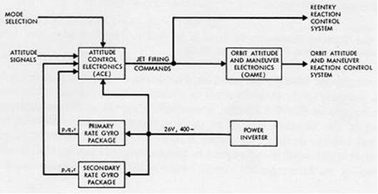 function block diagram plc, Wiring block