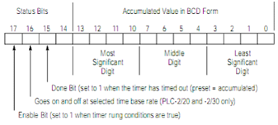 format of structure of timer accumulated