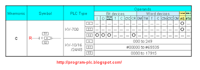 Diagram Counter PLC Keyence