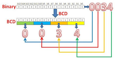 Binary Convert to BCD