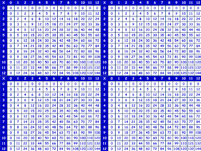 Multiplication Chart Up To 12x12 - multiplication chart to 12 ...