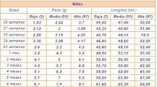 a8ec56bcc DESARROLLO DEL BEBE DE 6 MESES: TABLA DE CRECIMIENTO DE NIÑAS