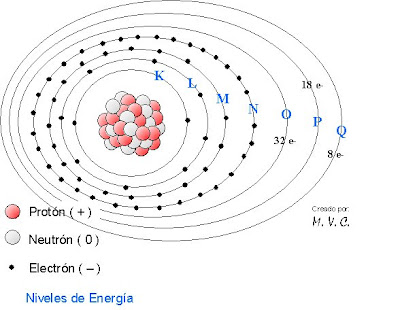 What Is A Bohr Diagram James Chadwick Wiring Diagram ~ Odicis
