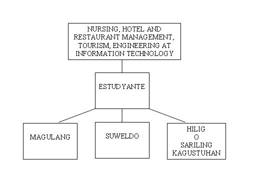 Ano Ang Hotel And Restaurant Management