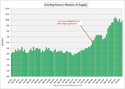 Housing Analysis: US Existing Home Sales and the Vancouver Housing