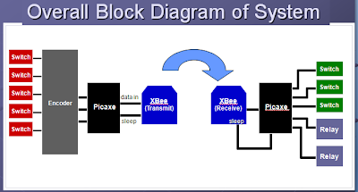 Zigbee based Projects: Zigbee block diagramZigbee based Projects - blogger