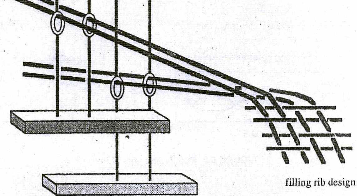 Fabric Club Of BD: Types of weaving loom motion